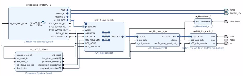 ZYNQ: Using the AXI SPI Transmitter – Harald's Embedded