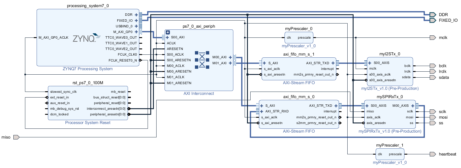 ZYNQ: Create an I2S Transmitter to Send Audio Signals