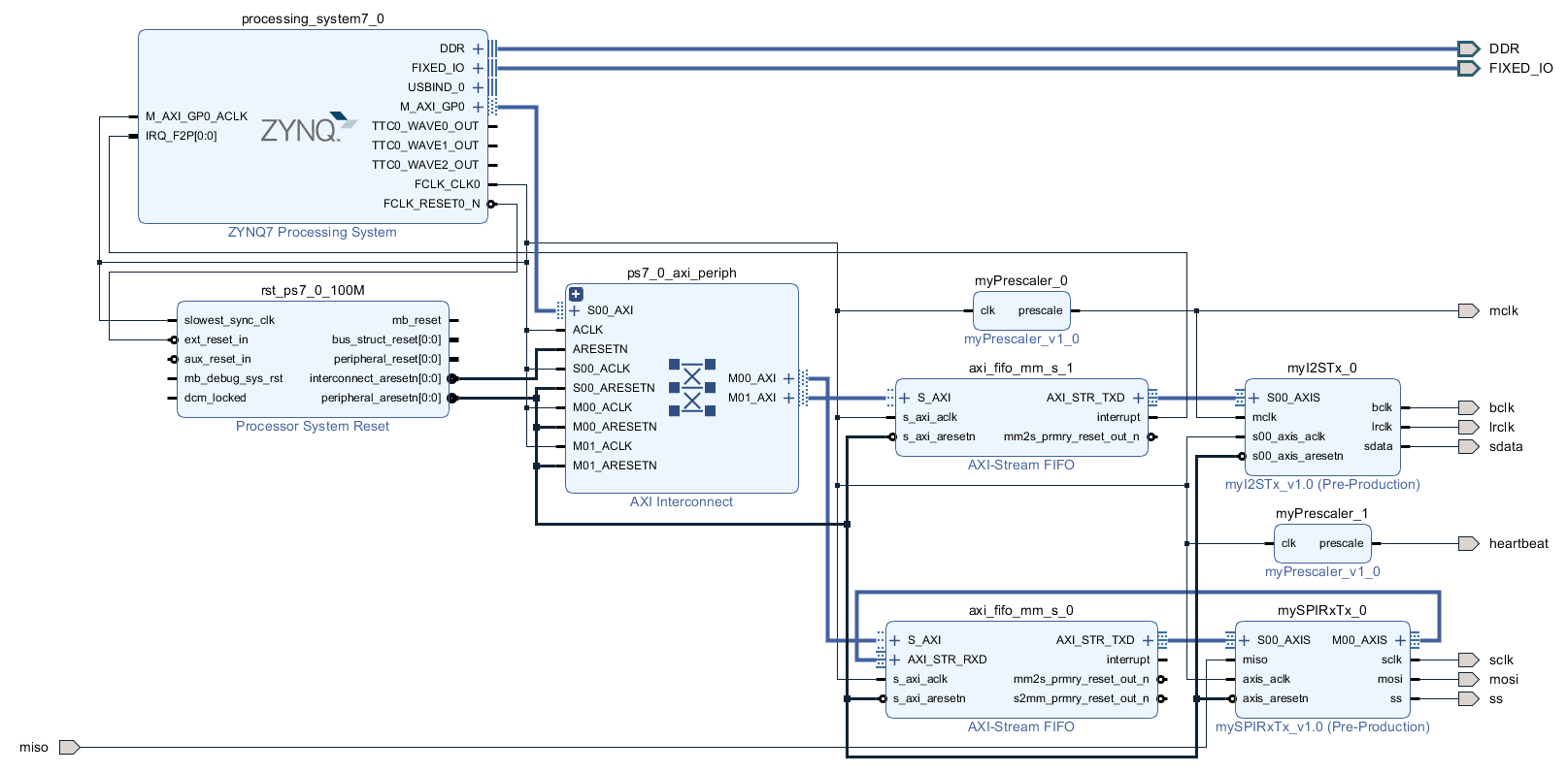 ZYNQ: Interrupt-Driven Audio Output – Harald's Embedded