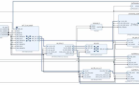 Zedboard Tutorials – Harald's Embedded Electronics